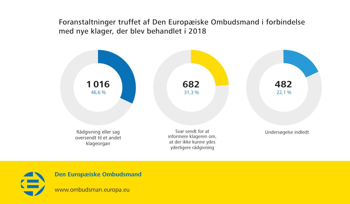 Foranstaltninger truffet af Den Europæiske Ombudsmand i forbindelse med nye klager, der blev behandlet i 2018