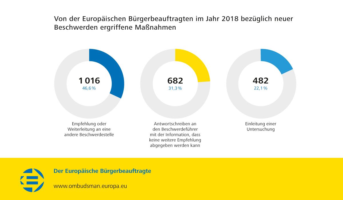 Von der Europäischen Bürgerbeauftragten im Jahr 2018 bezüglich neuer Beschwerden ergriffene Maßnahmen