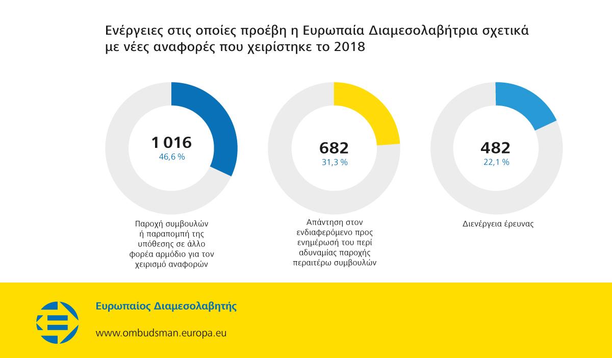 Ενέργειες στις οποίες προέβη η Ευρωπαία Διαμεσολαβήτρια σχετικά με νέες αναφορές που χειρίστηκε το 2018