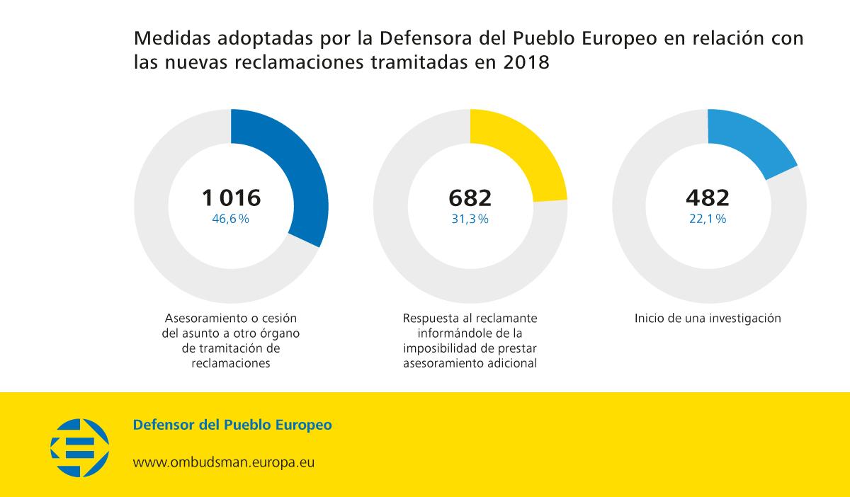 Medidas adoptadas por la Defensora del Pueblo Europeo en relación con las nuevas reclamaciones tramitadas en 2018