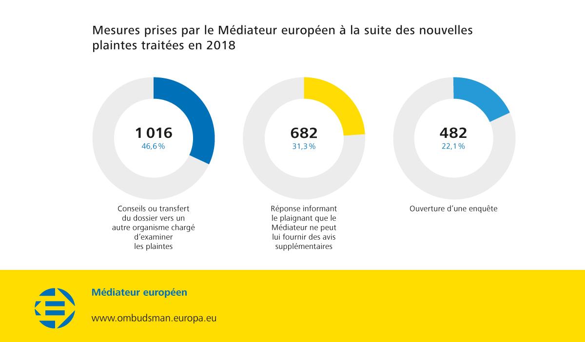 Mesures prises par le Médiateur européen à la suite des nouvelles plaintes traitées en 2018