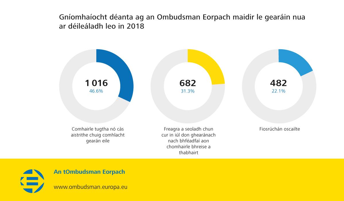Gníomhaíocht déanta ag an Ombudsman Eorpach maidir le gearáin nua ar déileáladh leo in 2018