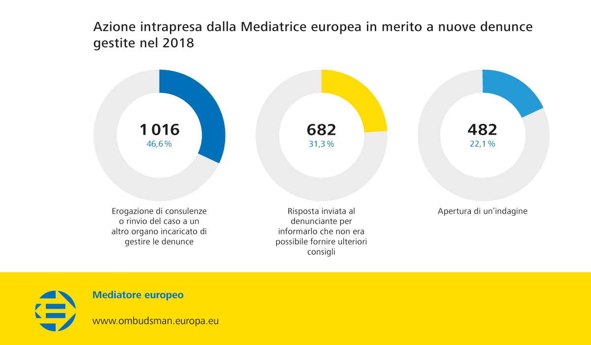 Azione intrapresa dalla Mediatrice europea in merito a nuove denunce gestite nel 2018