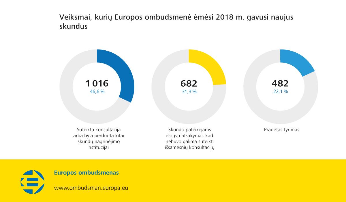 Veiksmai, kurių Europos ombudsmenė ėmėsi 2018 m. gavusi naujus skundus