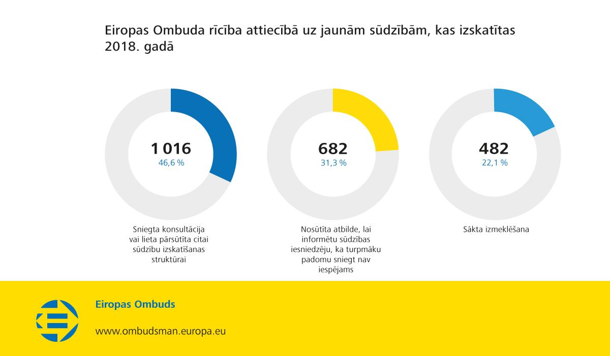 Eiropas Ombuda rīcība attiecībā uz jaunām sūdzībām, kas izskatītas 2018. gadā