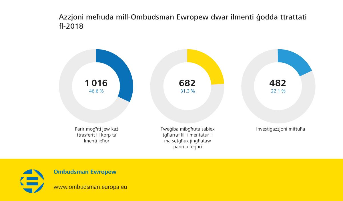 Azzjoni meħuda mill-Ombudsman Ewropew dwar ilmenti ġodda ttrattati fl-2018