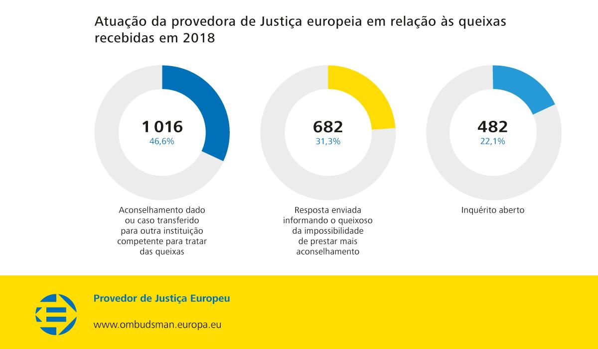 Atuação da provedora de Justiça europeia em relação às queixas recebidas em 2018