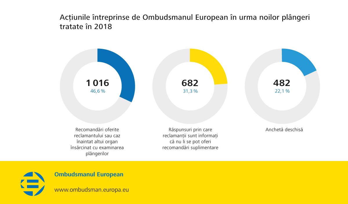 Acțiunile întreprinse de Ombudsmanul European în urma noilor plângeri tratate în 2018