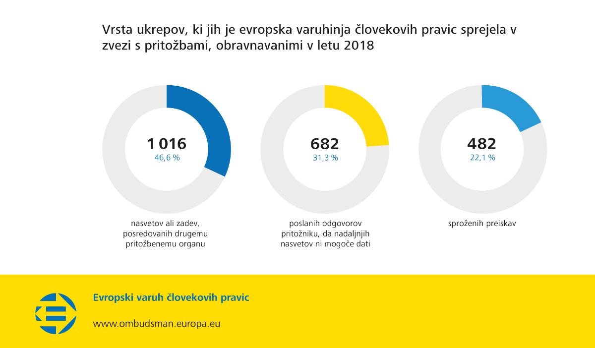 Vrsta ukrepov, ki jih je evropska varuhinja človekovih pravic sprejela v zvezi s pritožbami, obravnavanimi v letu 2018