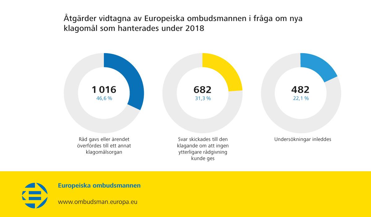 Åtgärder vidtagna av Europeiska ombudsmannen i fråga om nya klagomål som hanterades under 2018