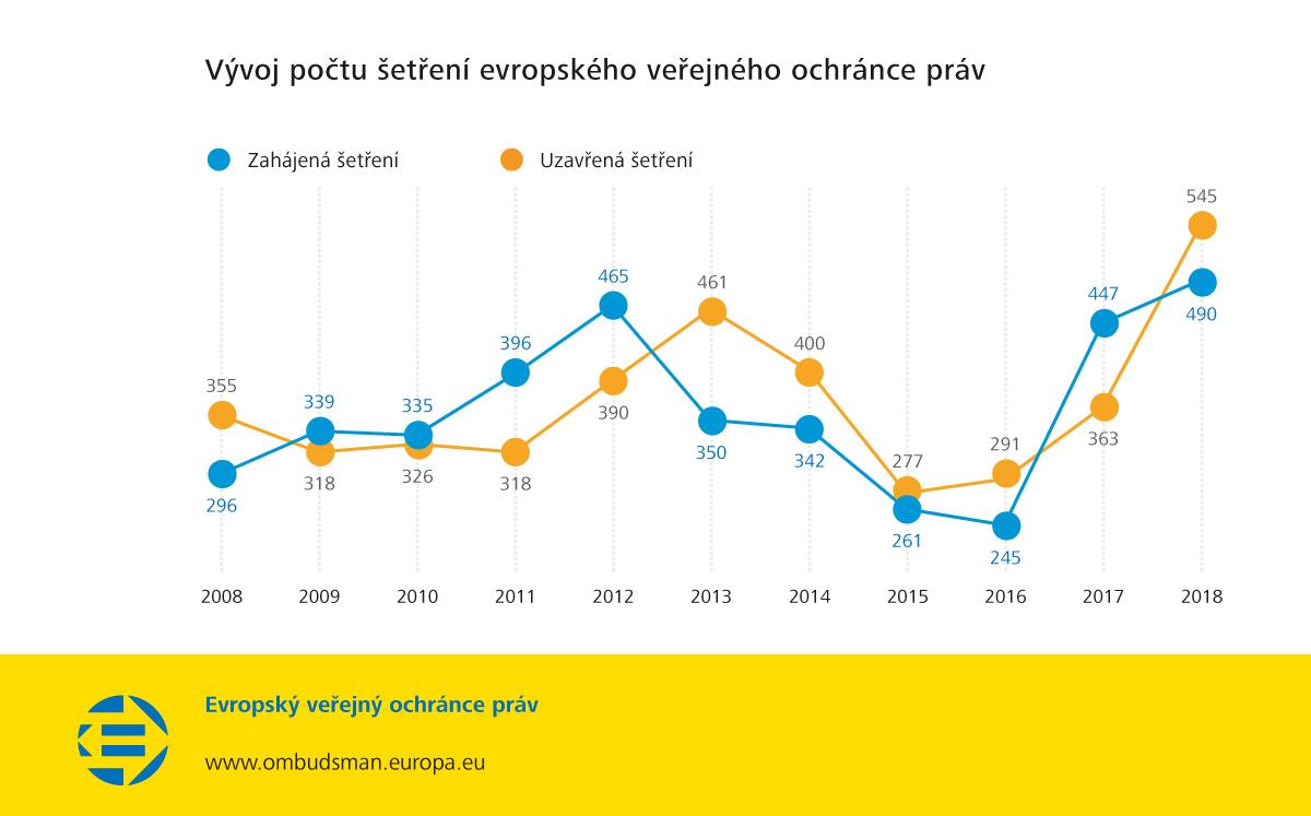 Vývoj počtu šetření evropského veřejného ochránce práv