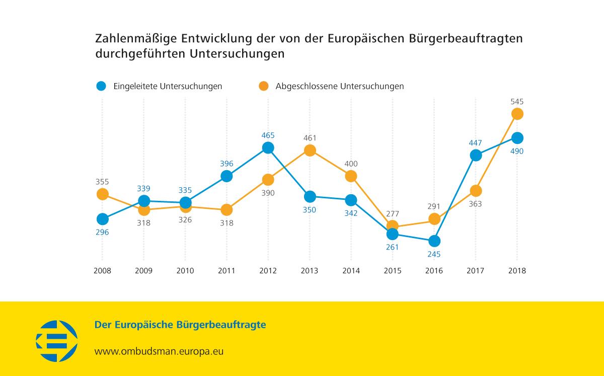 Zahlenmäßige Entwicklung der von der Europäischen Bürgerbeauftragten durchgeführten Untersuchungen
