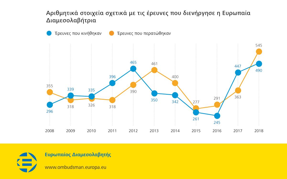 Αριθμητικά στοιχεία σχετικά με τις έρευνες που διενήργησε η Ευρωπαία Διαμεσολαβήτρια