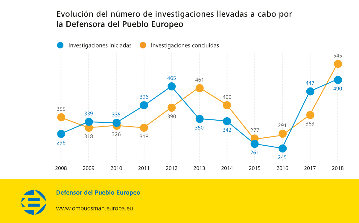 Evolución del número de investigaciones llevadas a cabo por la Defensora del Pueblo Europeo