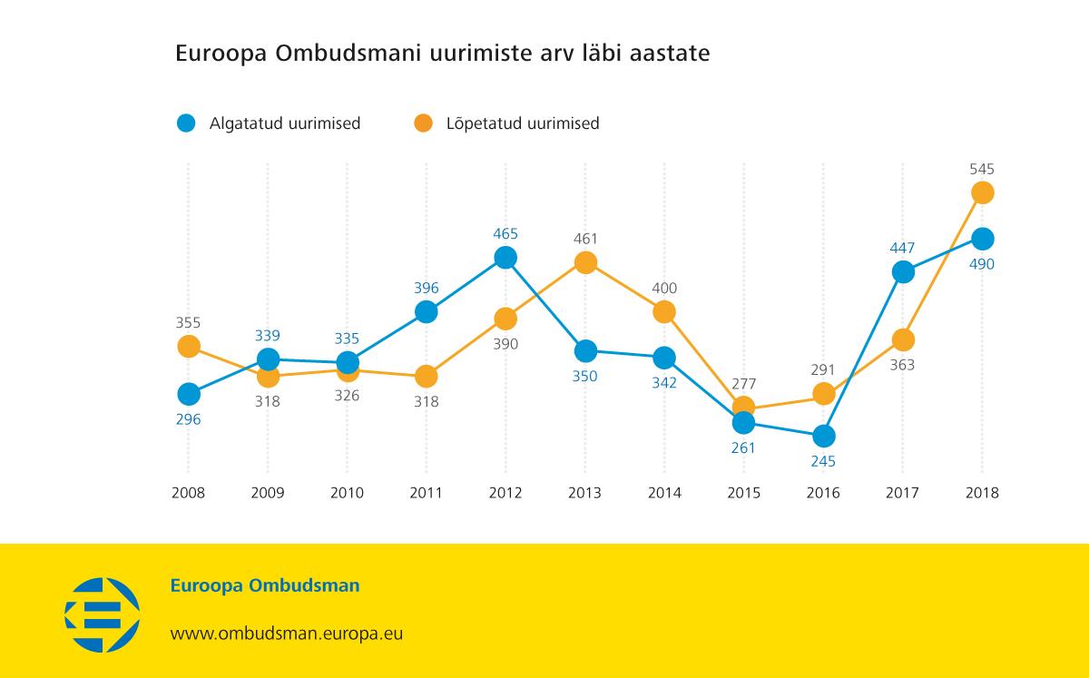Euroopa Ombudsmani uurimiste arv läbi aastate