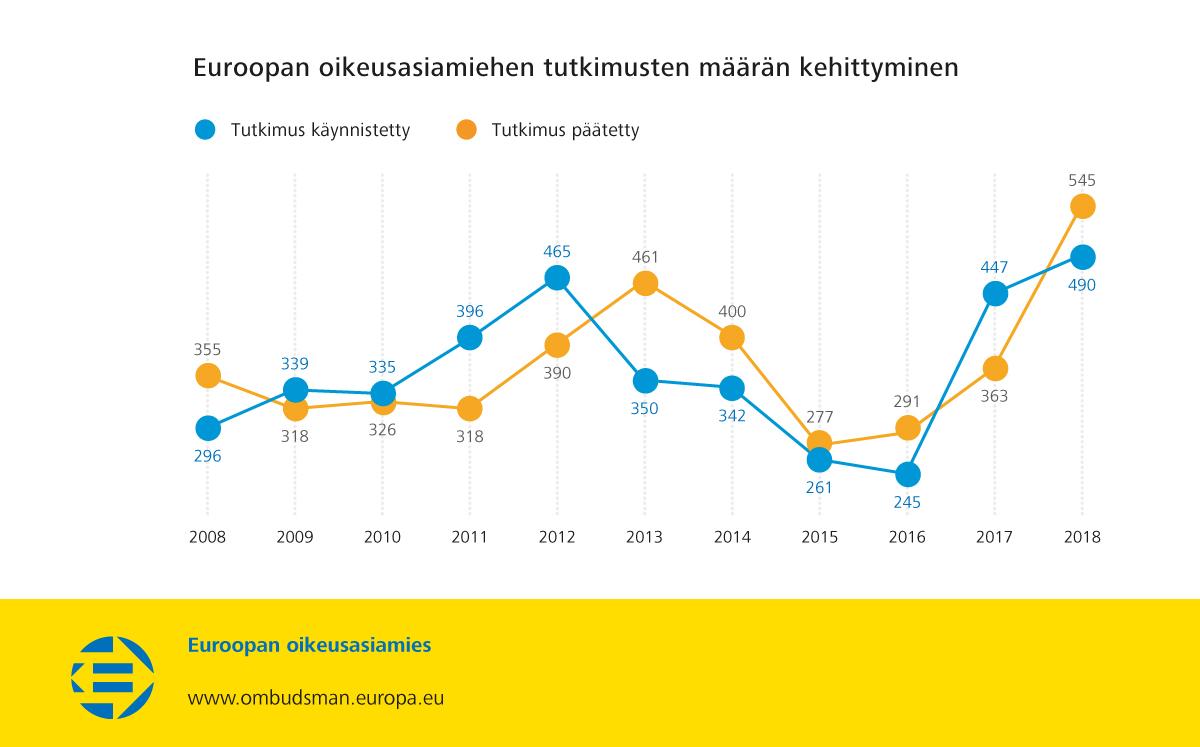 Euroopan oikeusasiamiehen tutkimusten määrän kehittyminen