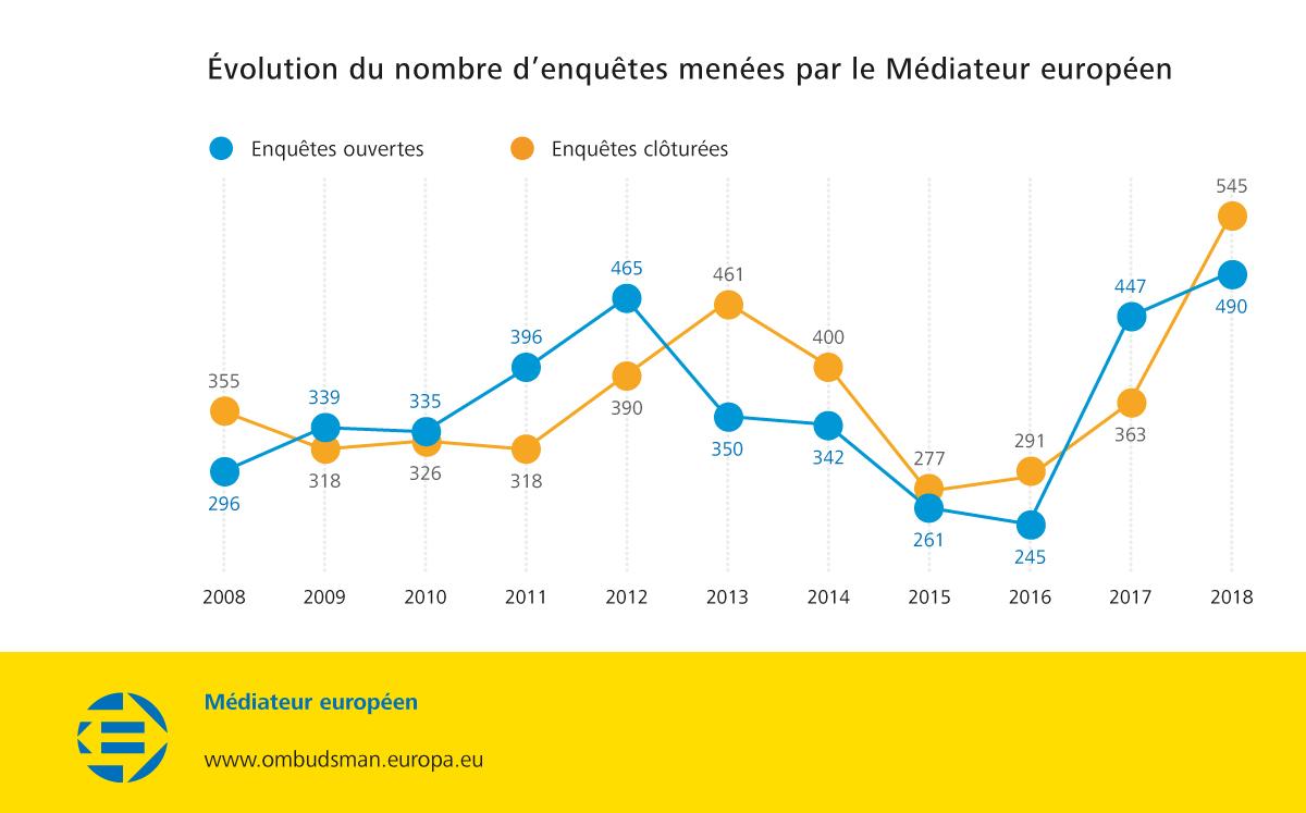Évolution du nombre d'enquêtes menées par le Médiateur européen