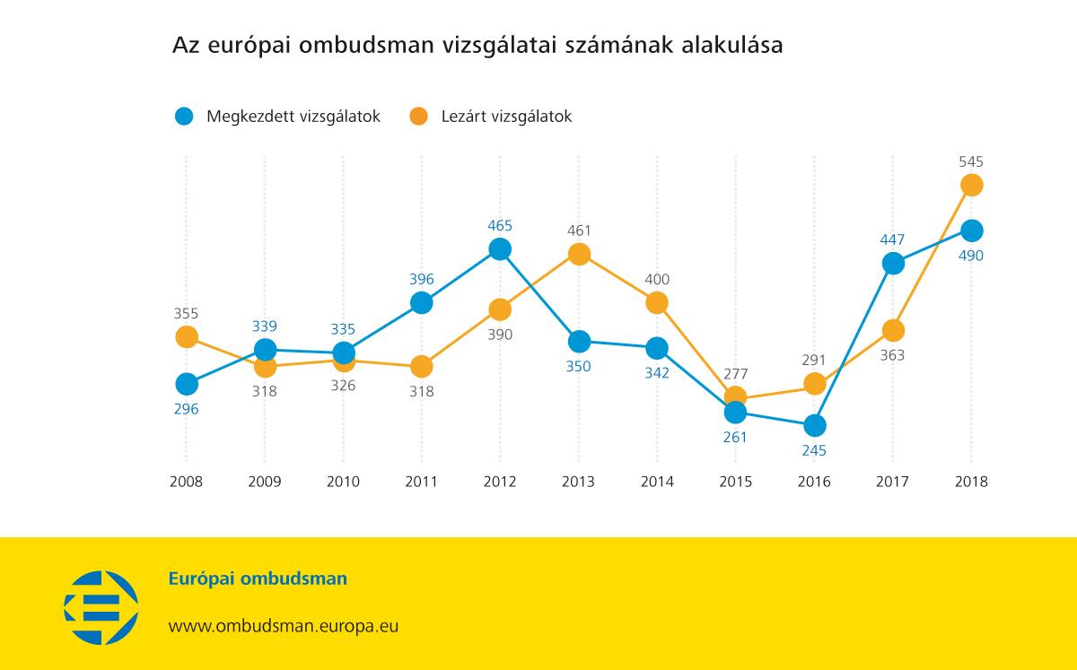 Az európai ombudsman vizsgálatai számának alakulása