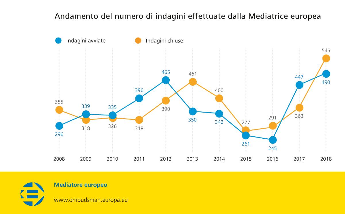 Andamento del numero di indagini effettuate dalla Mediatrice europea