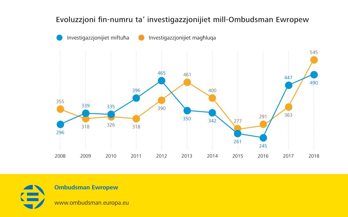 Evoluzzjoni fin-numru ta' investigazzjonijiet mill-Ombudsman Ewropew