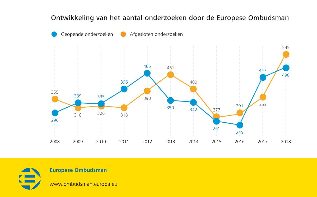 Ontwikkeling van het aantal onderzoeken door de Europese Ombudsman