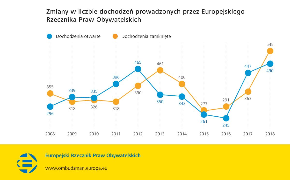 Zmiany w liczbie dochodzeń prowadzonych przez Europejskiego Rzecznika Praw Obywatelskich