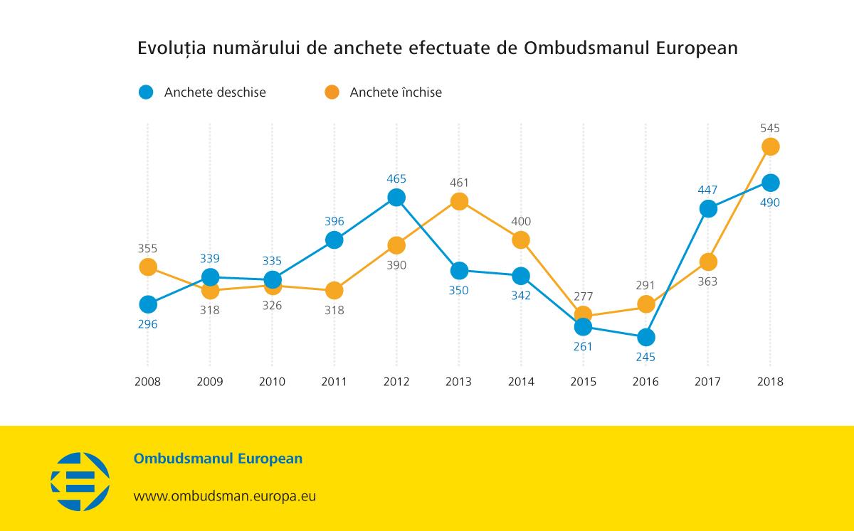 Evoluția numărului de anchete efectuate de Ombudsmanul European