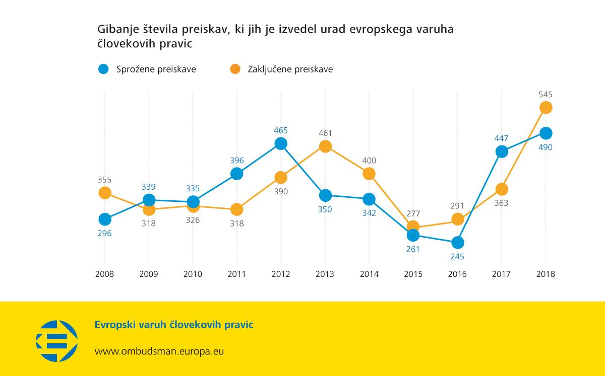 Gibanje števila preiskav, ki jih je izvedel urad evropskega varuha človekovih pravic