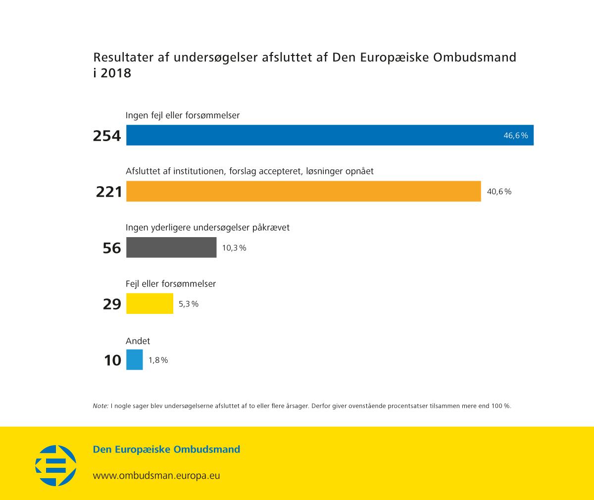 Resultater af undersøgelser afsluttet af Den Europæiske Ombudsmand i 2018