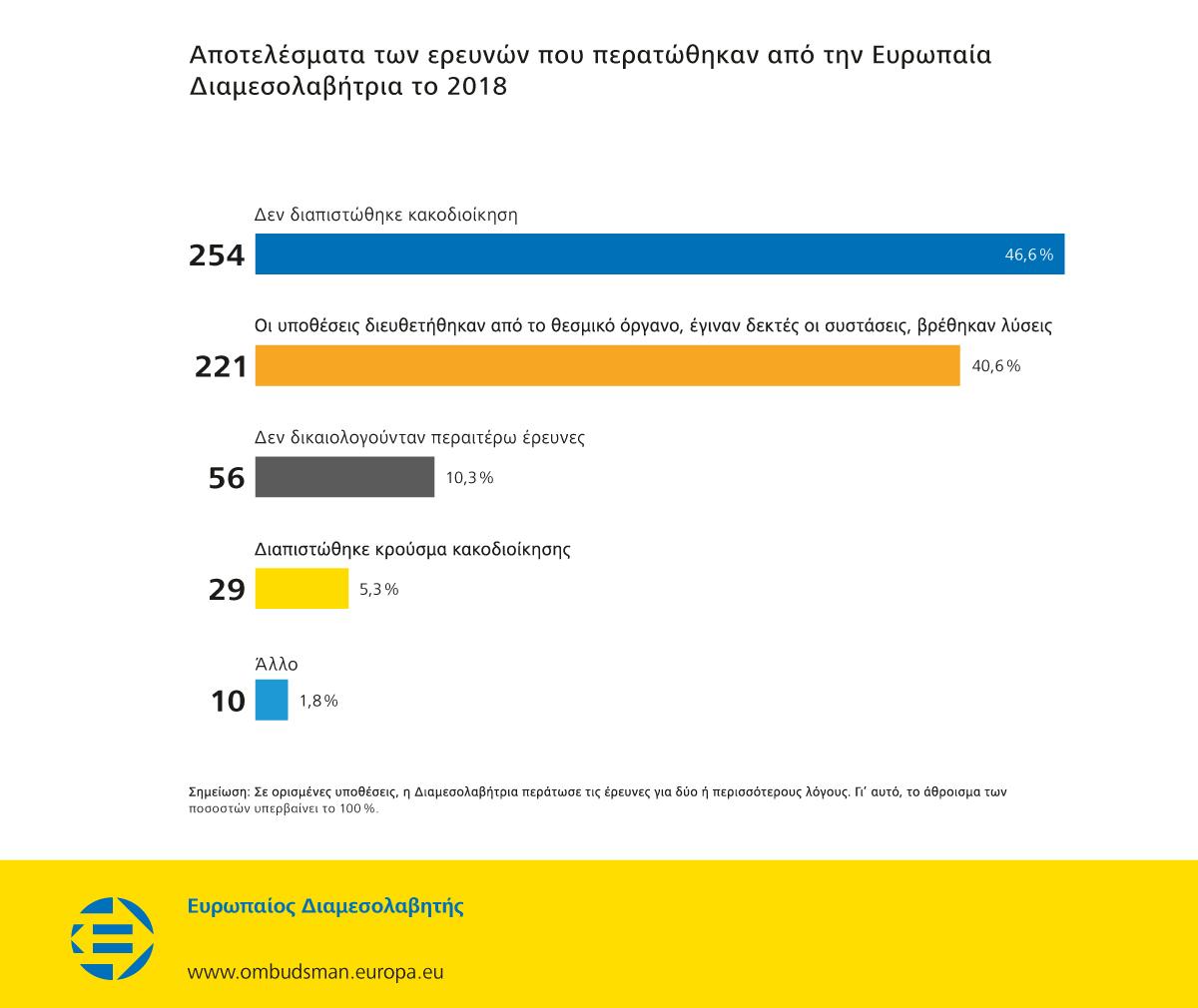 Αποτελέσματα των ερευνών που περατώθηκαν από την Ευρωπαία Διαμεσολαβήτρια το 2018