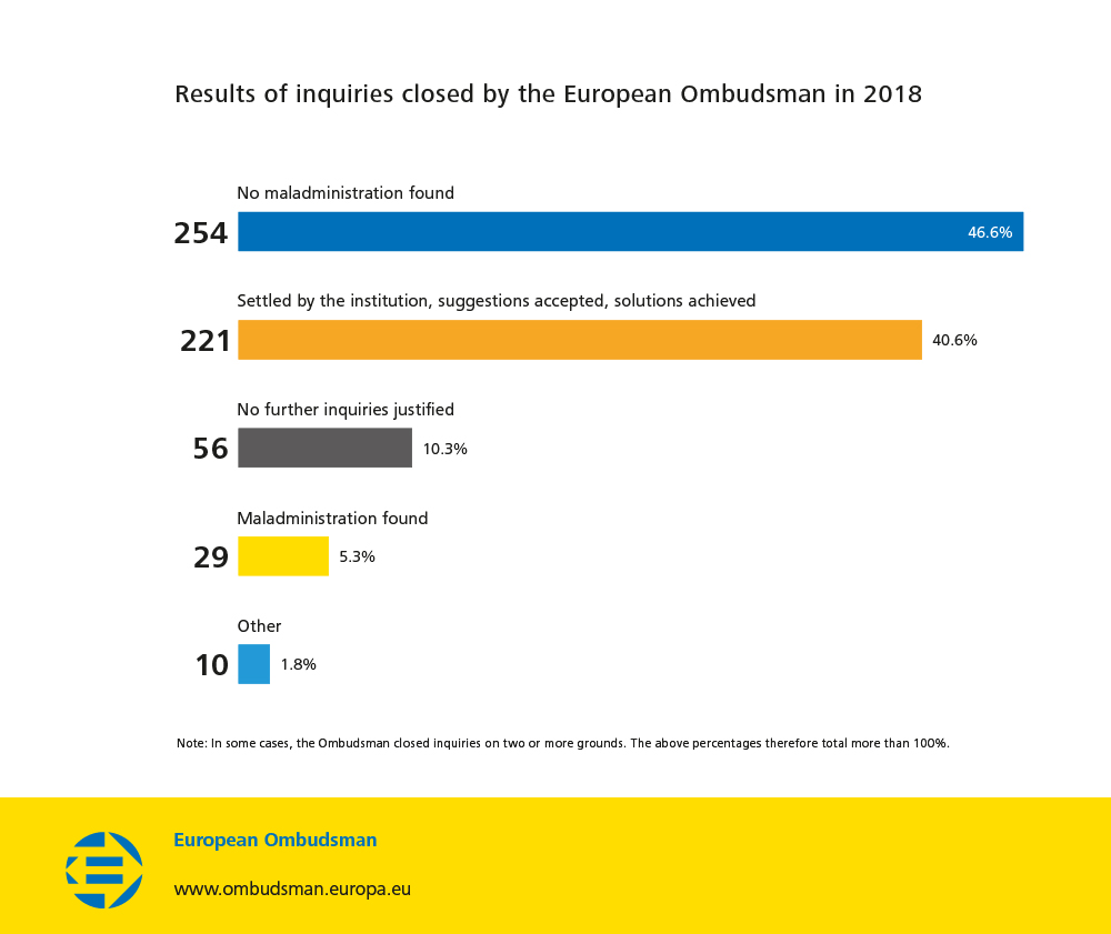 Results of inquiries closed by the European Ombudsman in 2018