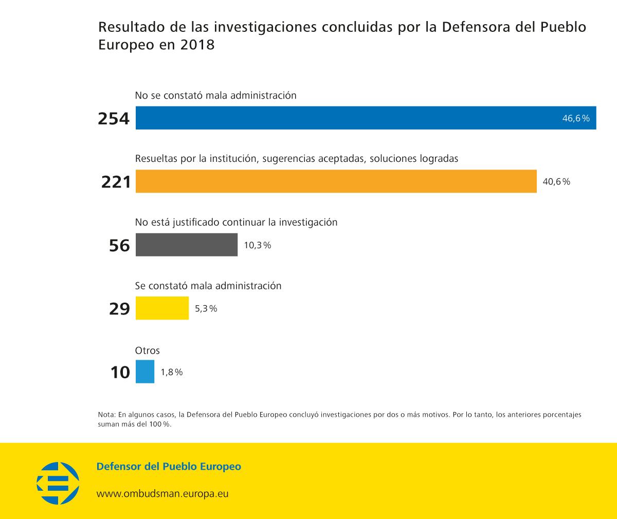 Resultado de las investigaciones concluidas por la Defensora del Pueblo Europeo en 2018