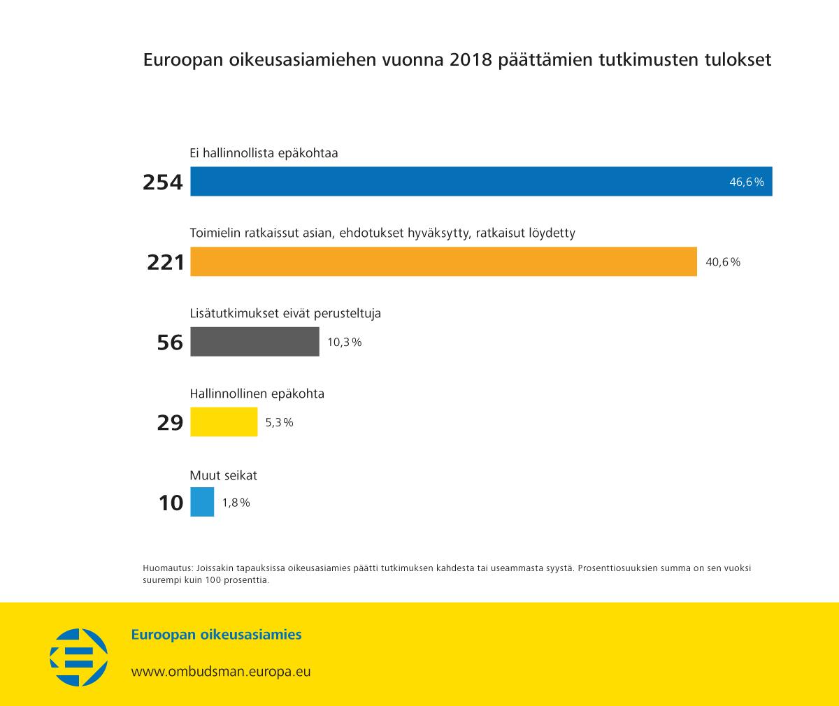 Euroopan oikeusasiamiehen vuonna 2018 päättämien tutkimusten tulokset