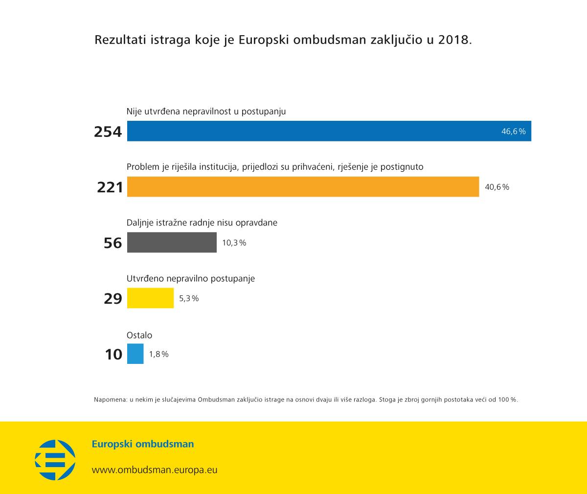 Rezultati istraga koje je Europski ombudsman zaključio u 2018.