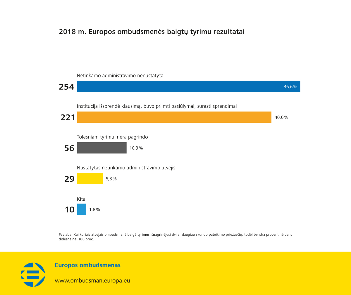 2018 m. Europos ombudsmenės baigtų tyrimų rezultatai