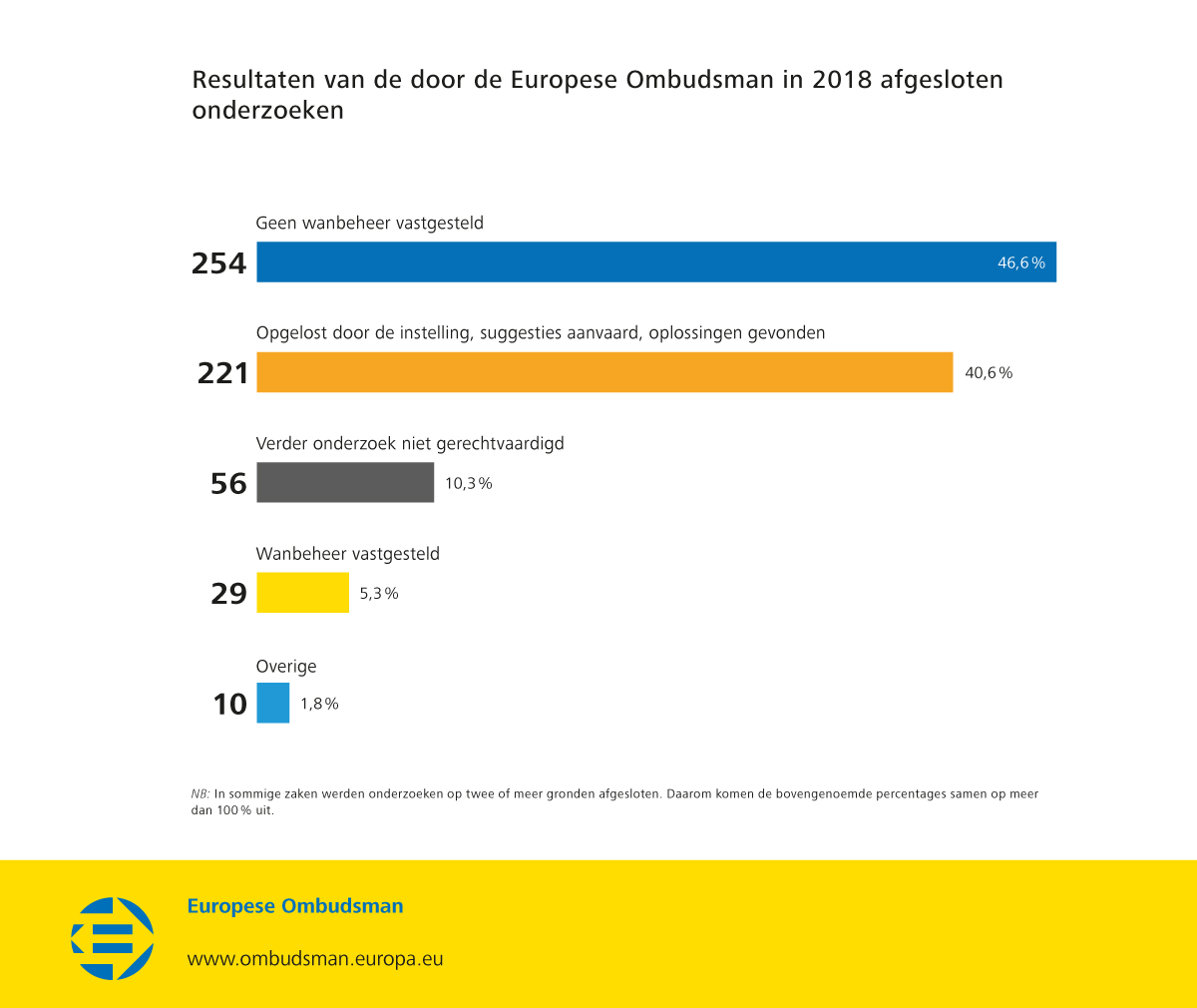 Resultaten van de door de Europese Ombudsman in 2018 afgesloten onderzoeken