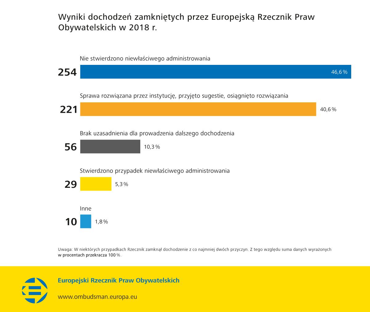 Wyniki dochodzeń zamkniętych przez Europejską Rzecznik Praw Obywatelskich w 2018 r.