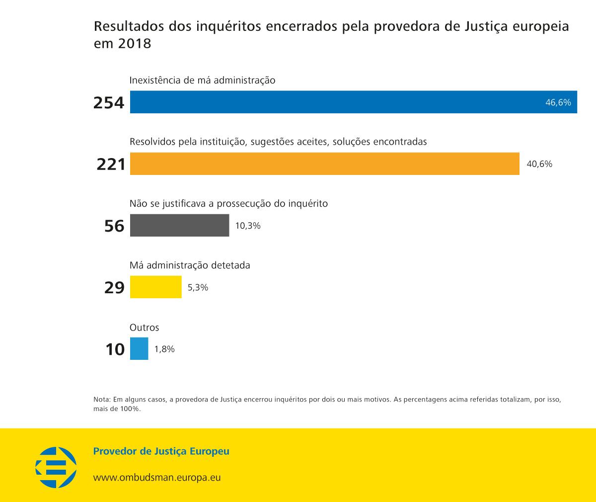 Resultados dos inquéritos encerrados pela provedora de Justiça europeia em 2018