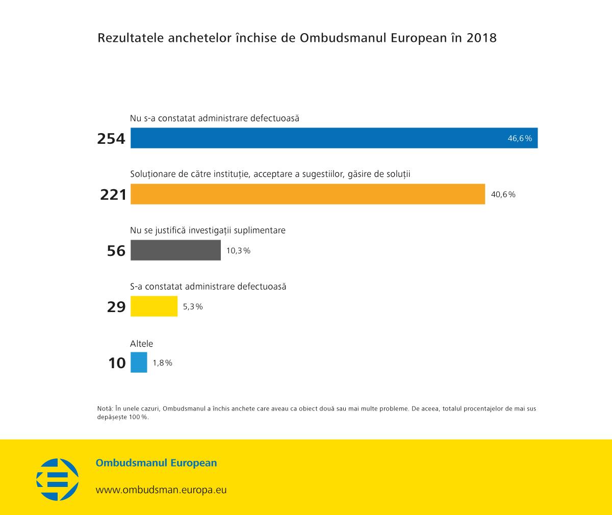Rezultatele anchetelor închise de Ombudsmanul European în 2018