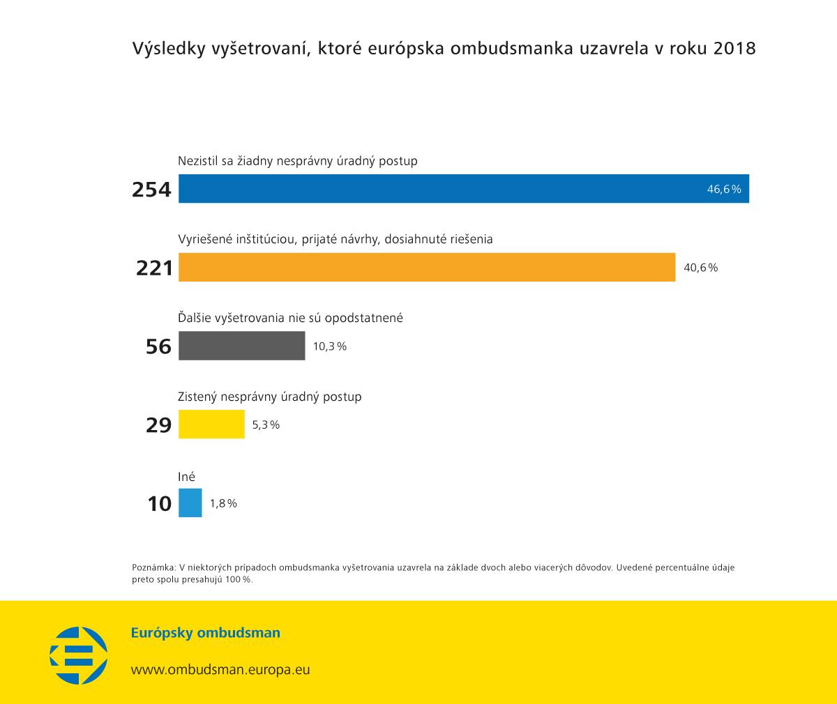 Výsledky vyšetrovaní, ktoré európska ombudsmanka uzavrela v roku 2018