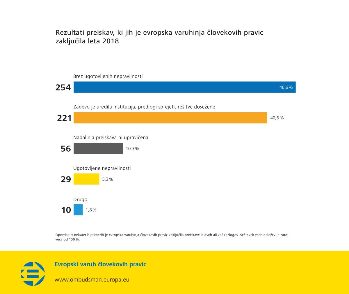 Rezultati preiskav, ki jih je evropska varuhinja človekovih pravic zaključila leta 2018