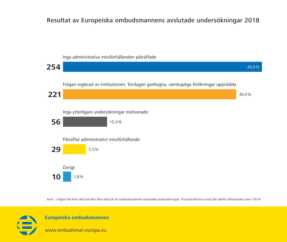 Resultat av Europeiska ombudsmannens avslutade undersökningar 2018