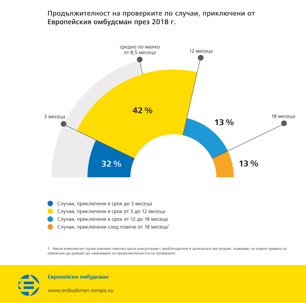 Продължителност на проверките по случаи, приключени от Европейския омбудсман през 2018 г.
