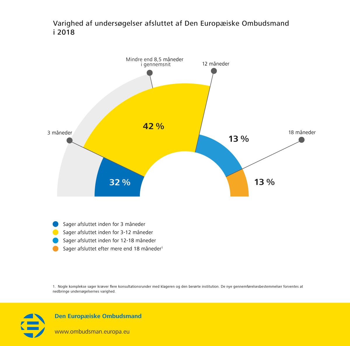 Varighed af undersøgelser afsluttet af Den Europæiske Ombudsmand i 2018