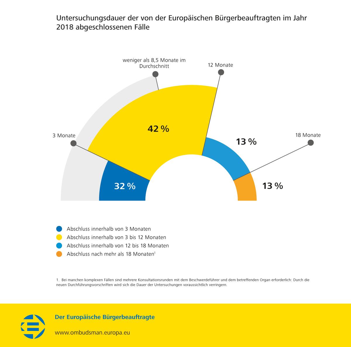 Untersuchungsdauer der von der Europäischen Bürgerbeauftragten im Jahr 2018 abgeschlossenen Fälle