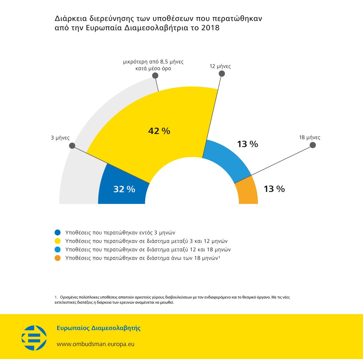 Διάρκεια διερεύνησης των υποθέσεων που περατώθηκαν από την Ευρωπαία Διαμεσολαβήτρια το 2018