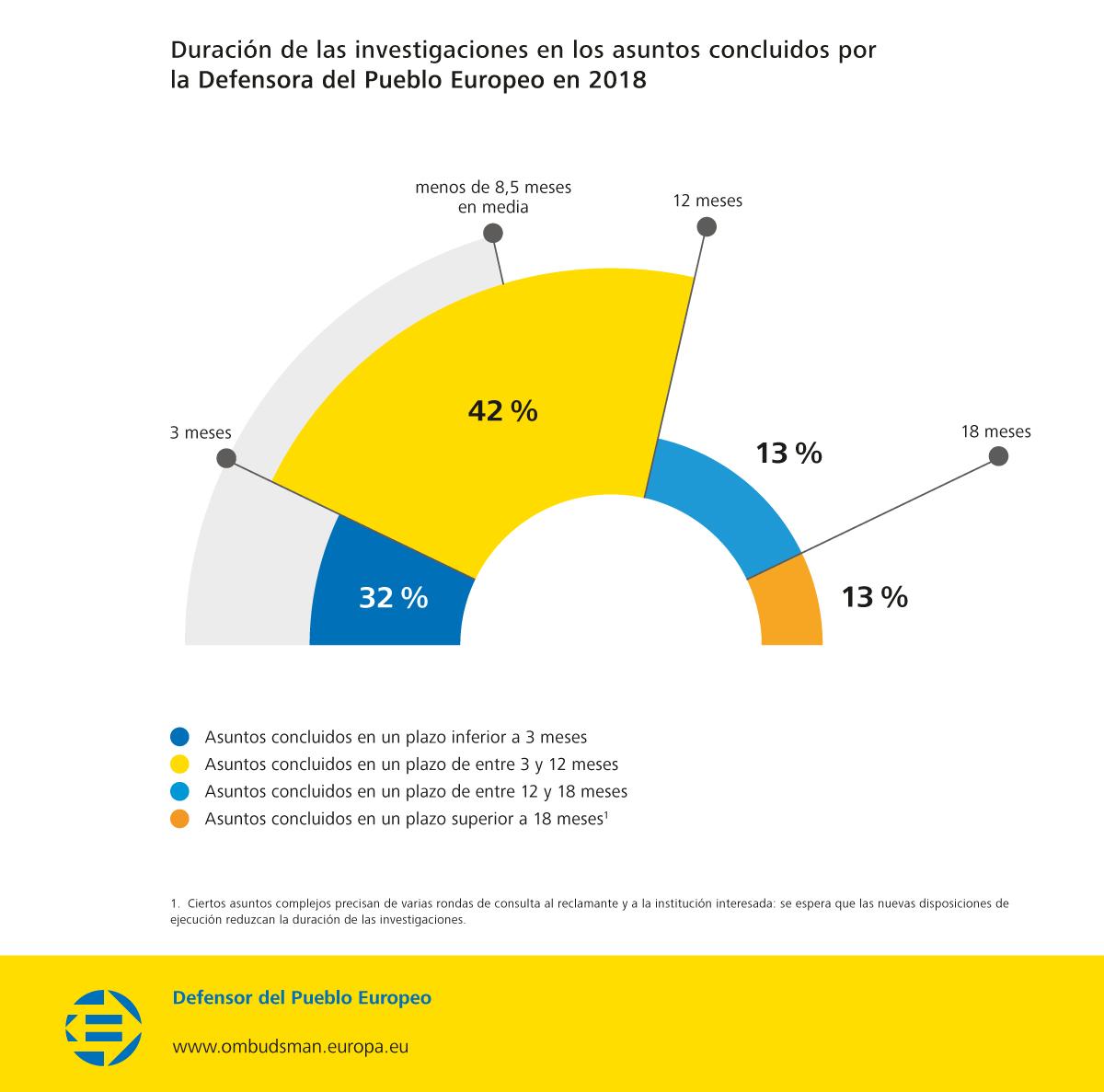 Duración de las investigaciones en los asuntos concluidos por la Defensora del Pueblo Europeo en 2018