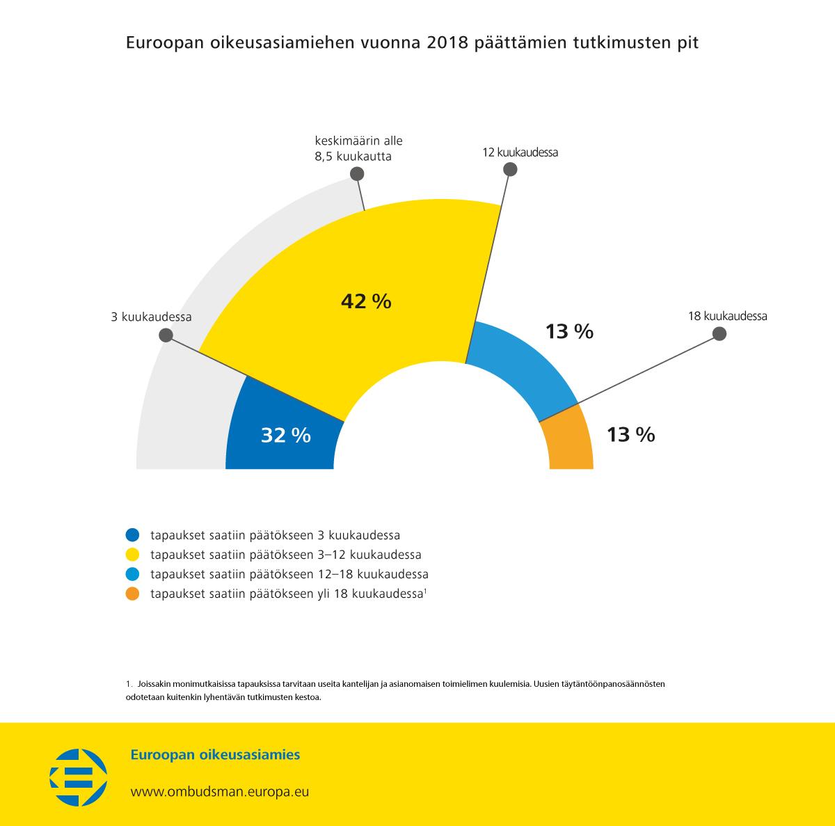 Euroopan oikeusasiamiehen vuonna 2018 päättämien tutkimusten pituus
