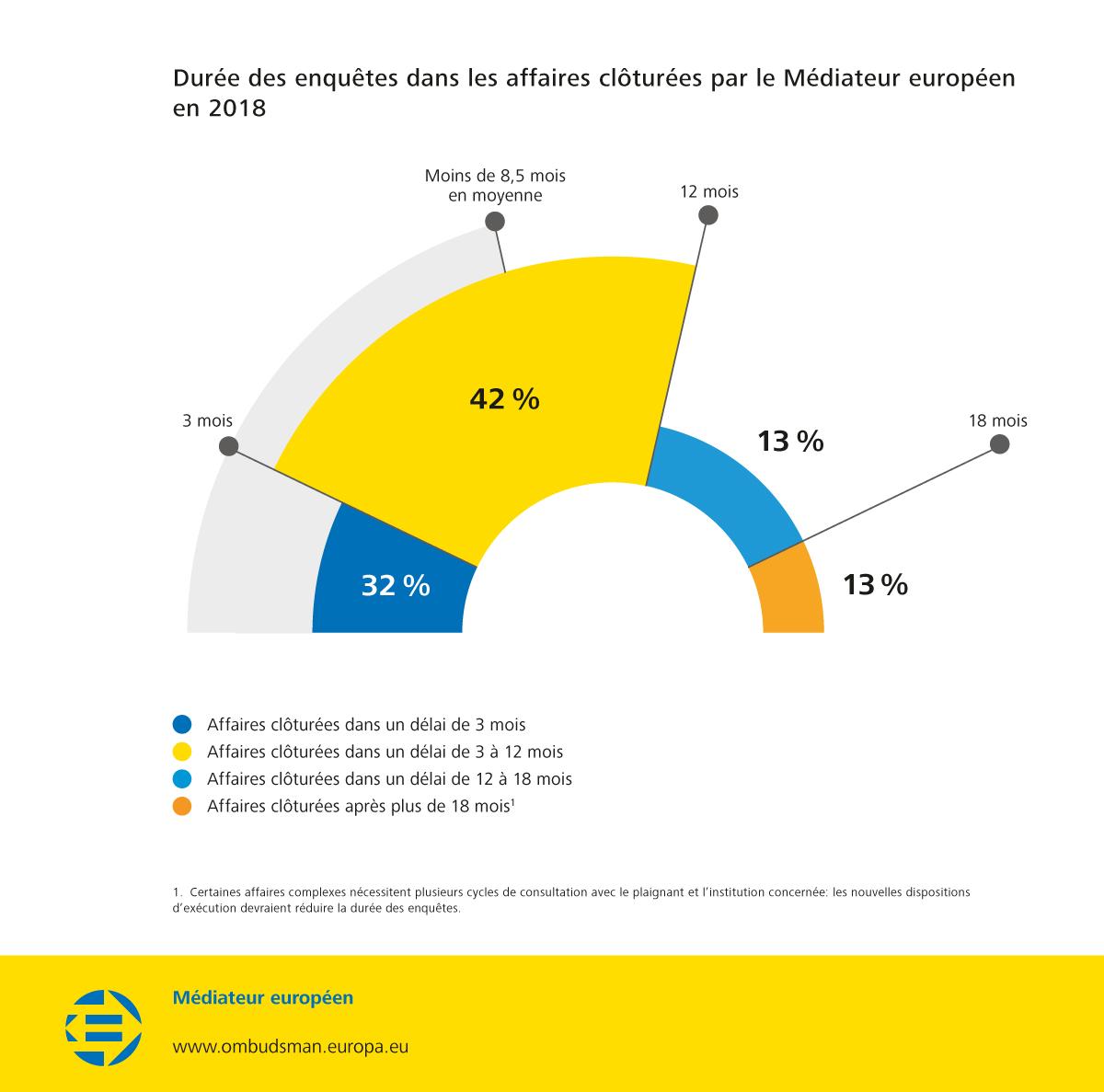 Durée des enquêtes dans les affaires clôturées par le Médiateur européen en 2018