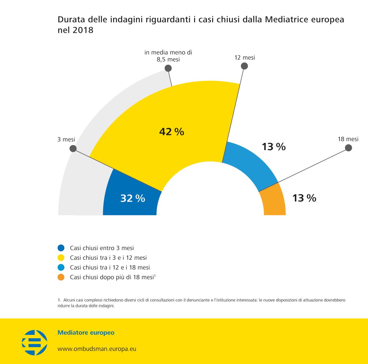 Durata delle indagini riguardanti i casi chiusi dalla Mediatrice europea nel 2018